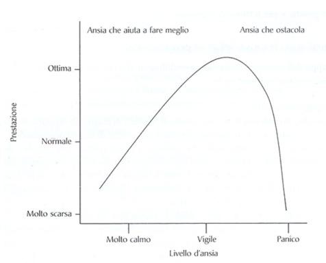 curva-yerkes-dodson